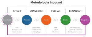 Metodologia Inbound